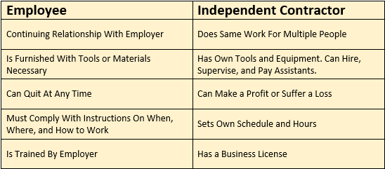 Employee vs Independent Contractor Chart
